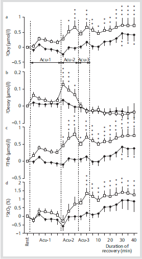 Fig 3 The time course changes in oxyhemoglobin